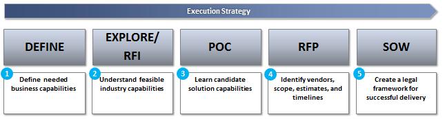Strategic Vendor Selection Image #1