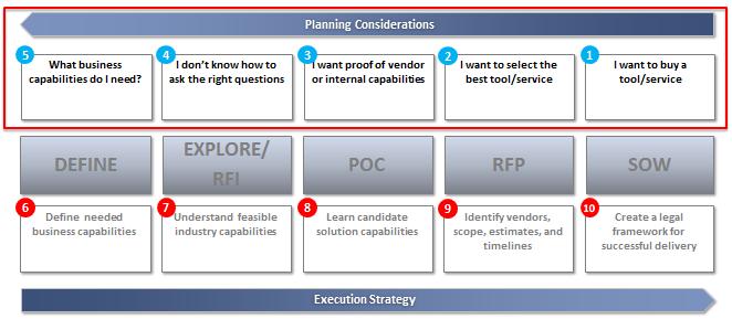 Strategic Vendor Selection Image #2
