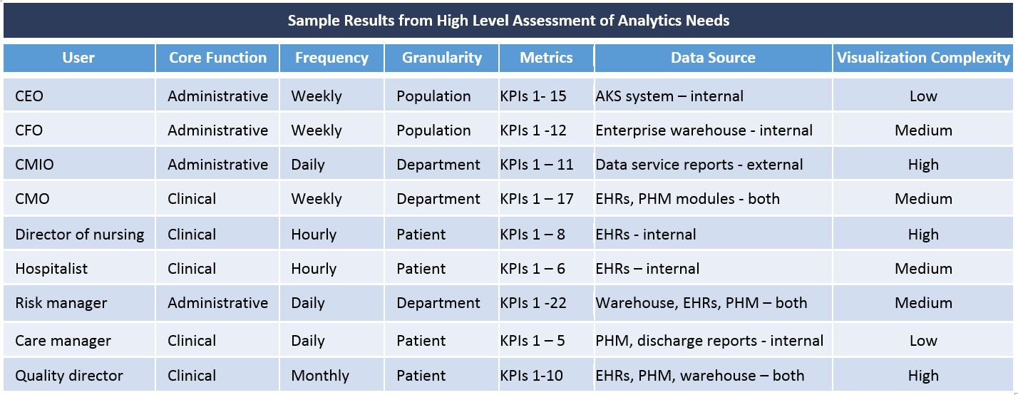 Sample Results from High Level Assessments Image