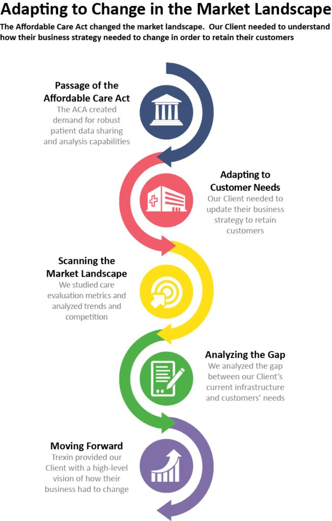 csEvaluatingReadinessforFutureHealthcareBusinessModels-infographic