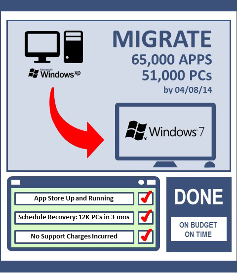 Migrating Applications to Microsoft Windows 7 - Trexin